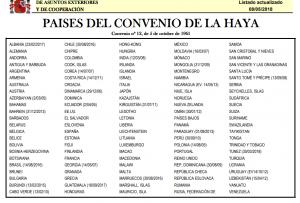 Países convenio Haya